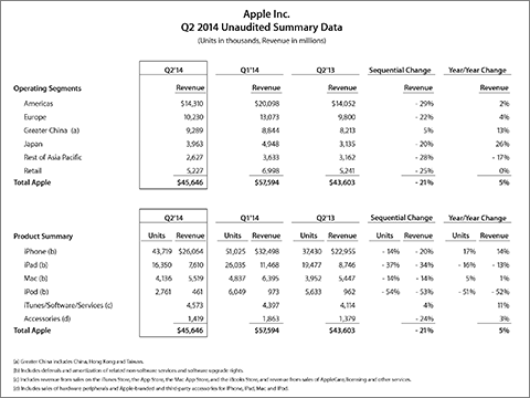 Apple Inc. Q2 2014 Unaudited Summary Data