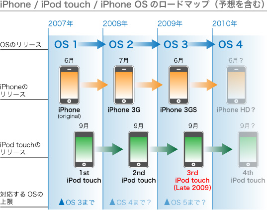 iPhone / iPod touch / iPhone OSのロードマップ(予想を含む)