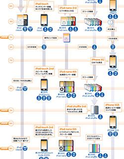 iPodの年表(系図)