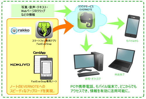 「CamiApp Evernote Edition」の概要