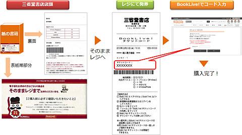 三省堂書店での電子書籍の購入方法