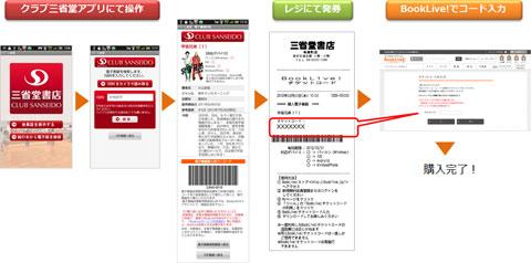 「クラブ三省堂アプリ」を利用した、電子書籍の購入方法
