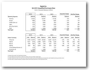 Apple Inc. Q2 2013 Unaudited Summary Data