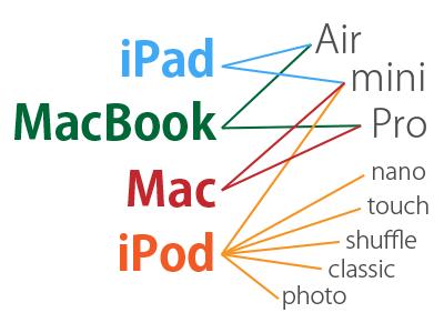 アップル製品の分類名称