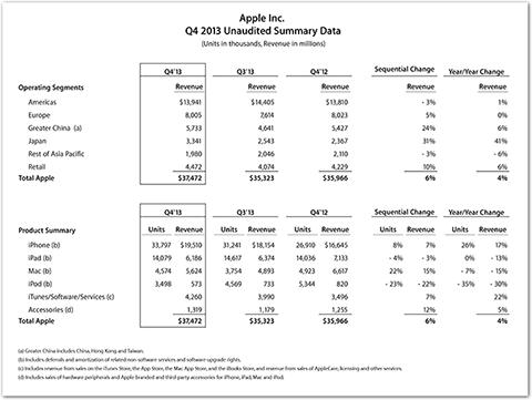 Apple Inc. Q4 2013 Unaudited Summary Data