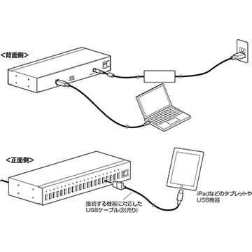 USB-HCS20