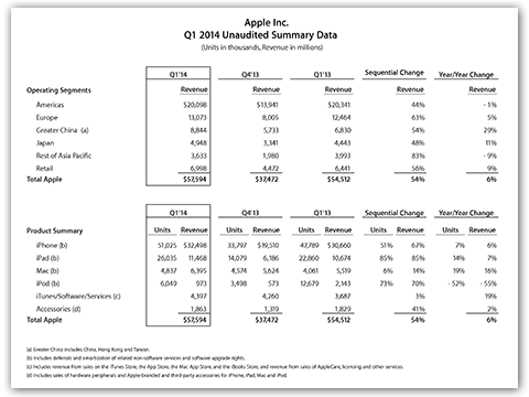 Apple Inc. Q1 2014 Unaudited Summary Data