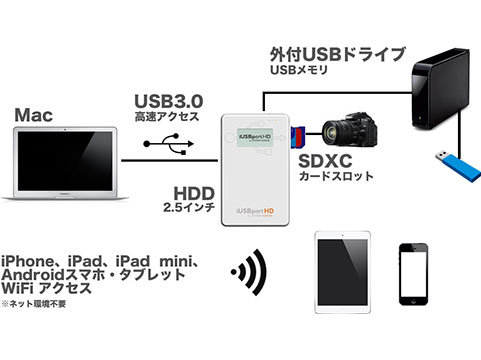HyperDrive iUSBport HD