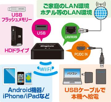 デジ蔵ShAirDisk PTW-WMS1