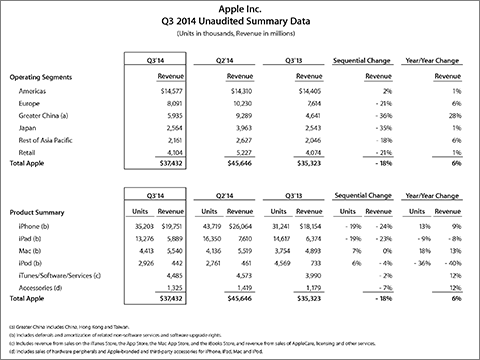 Apple Inc. Q3 2014 Unaudited Summary Data