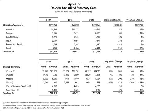 Apple Inc. Q4 2014 Unaudited Summary Data