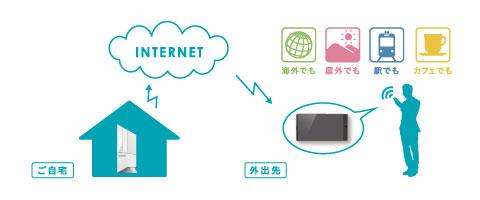 SoftBank SELECTION エリアフリーTV Plus 利用イメージ
