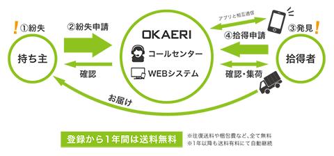 落とし物配達サービス「OKAERI」