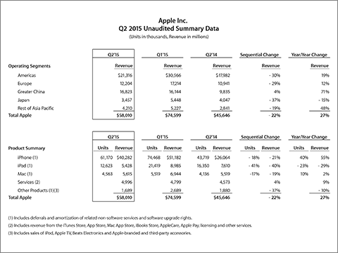 Apple Inc. Q2 2015 Unaudited Summary Data
