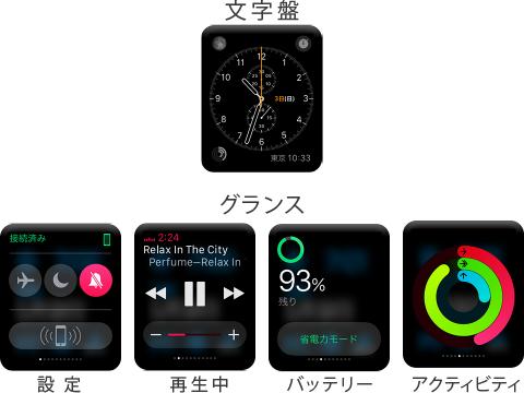 Apple Watchのグランスの概要
