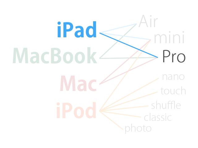 iPad Proの名前