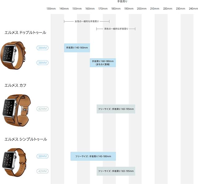 Apple Watch エルメス サイズガイド