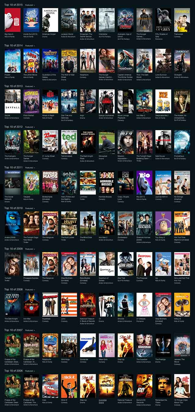 10 Years of iTunes Movies